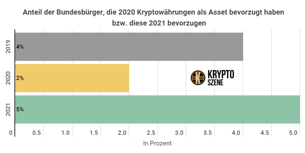 Welcher Kryptowahrungen Steigen 2021