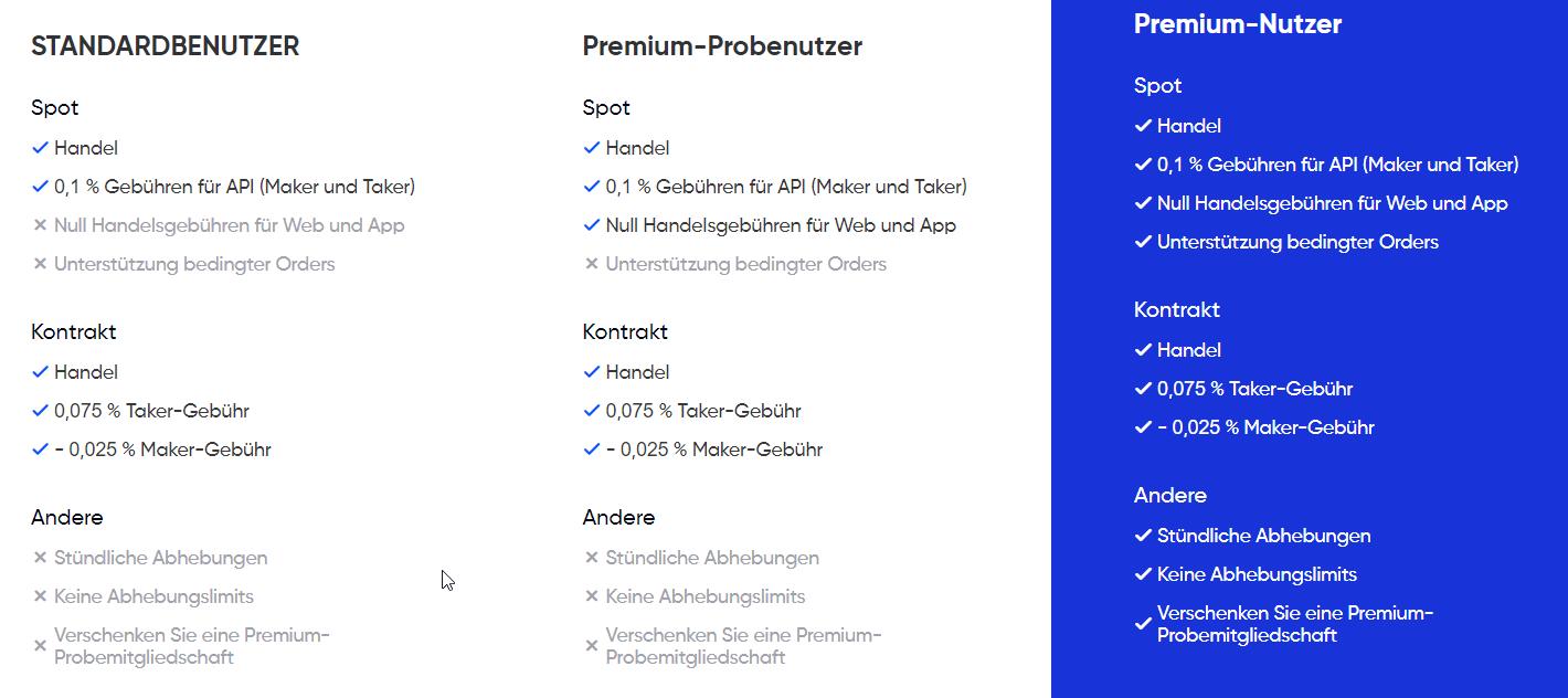 Phemex Kontotypen