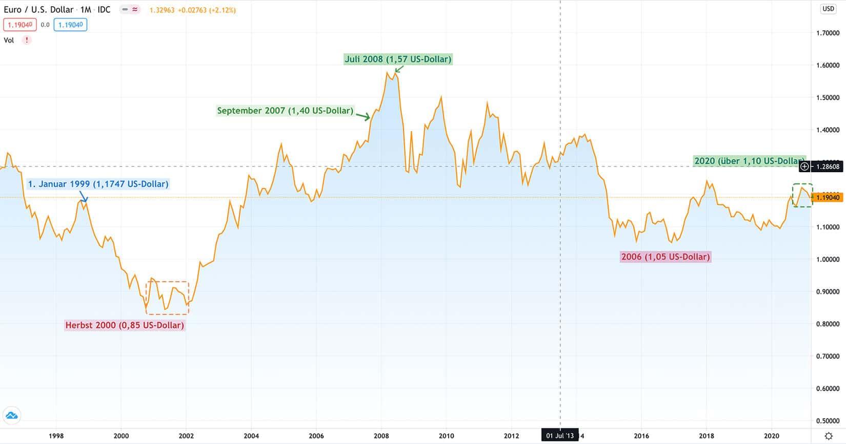 Euro Dollar Grafik