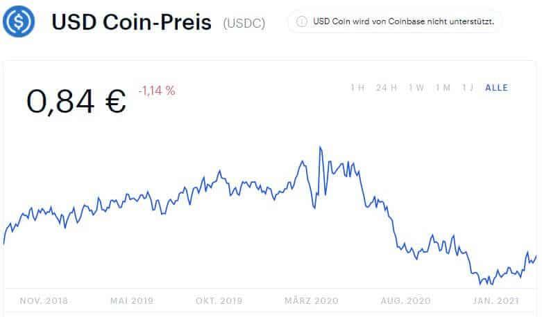 USDC Chart