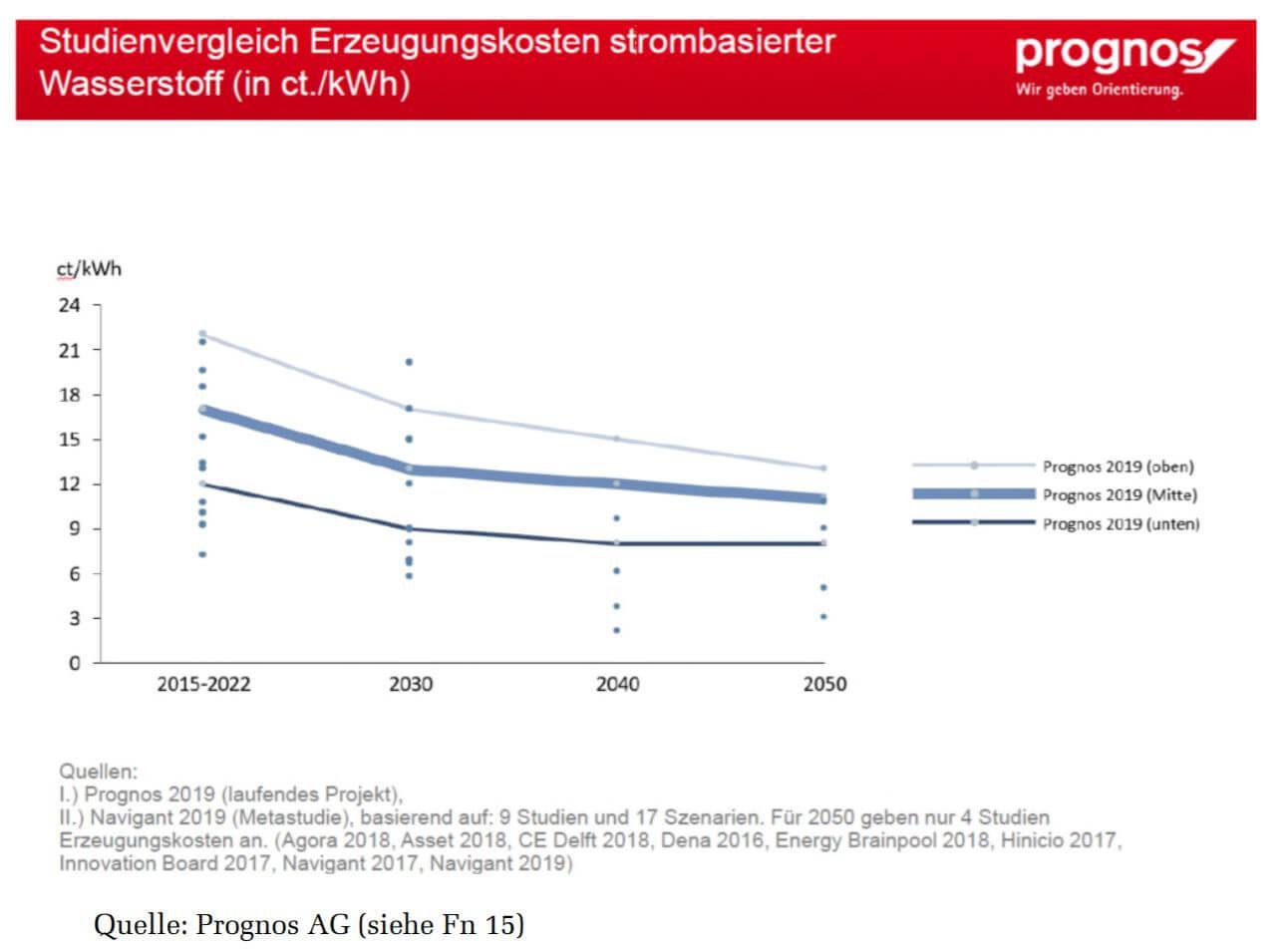 Wasserstoff Produktionskosten Prognose