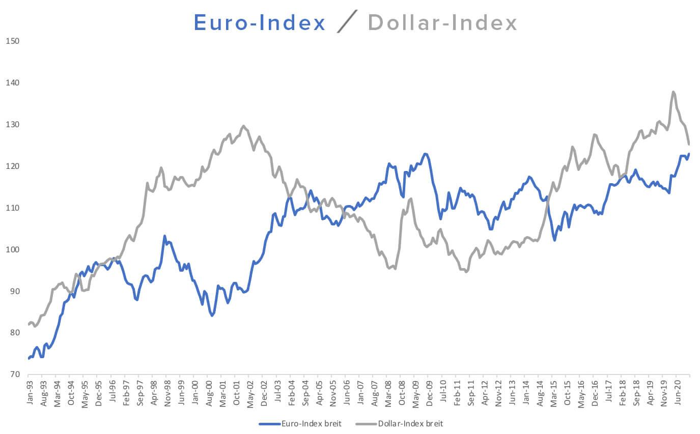 Euro Dollar Index