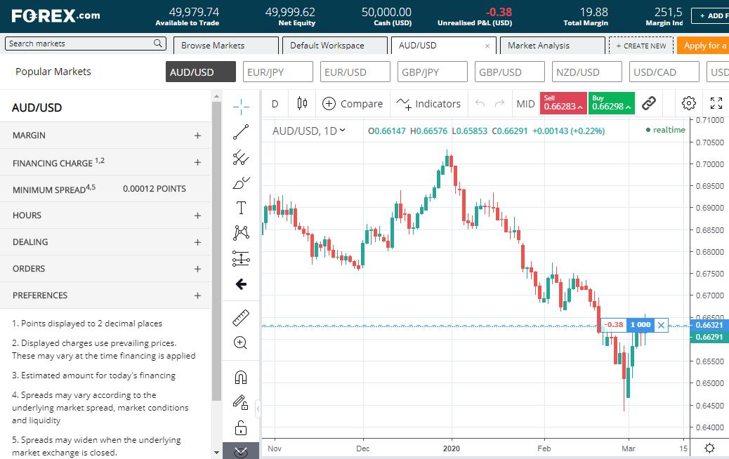 Forex.com Plattform
