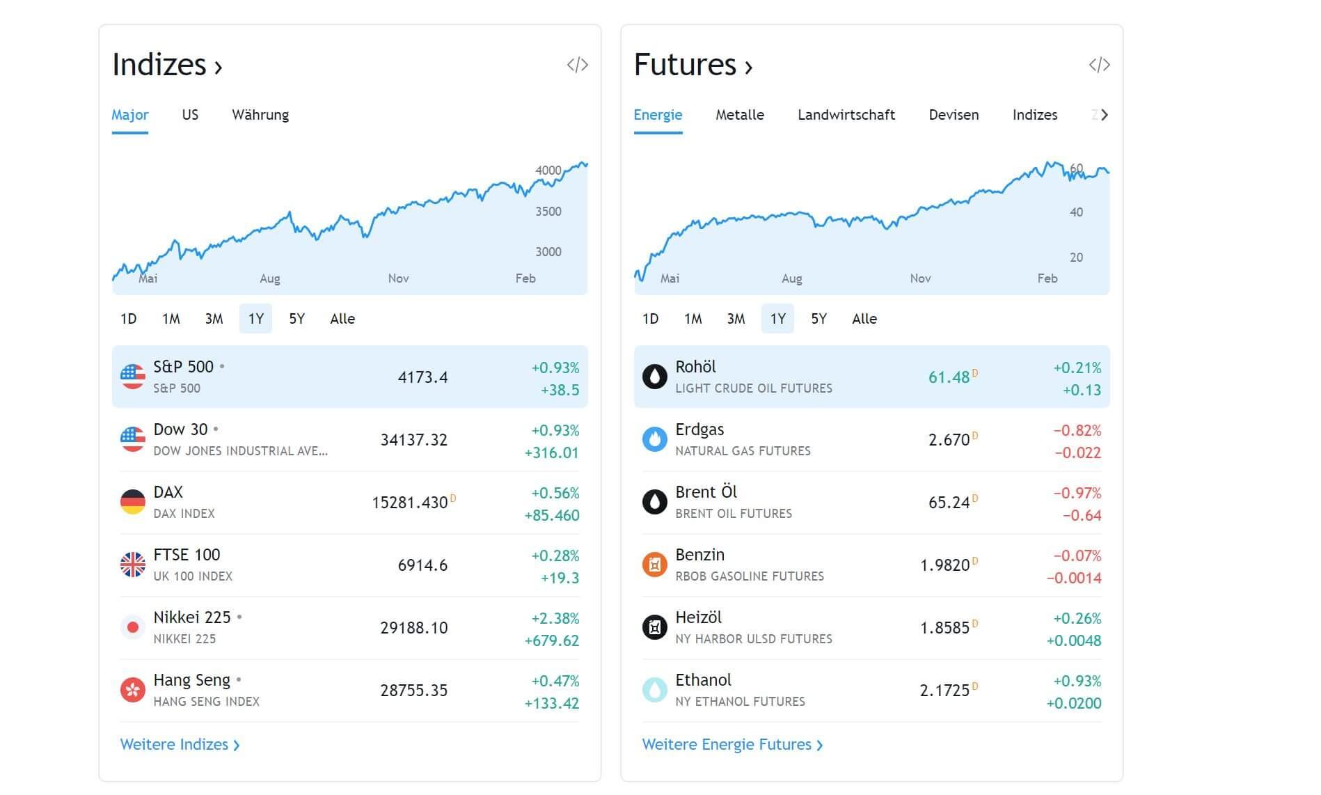 Tradingview märkte
