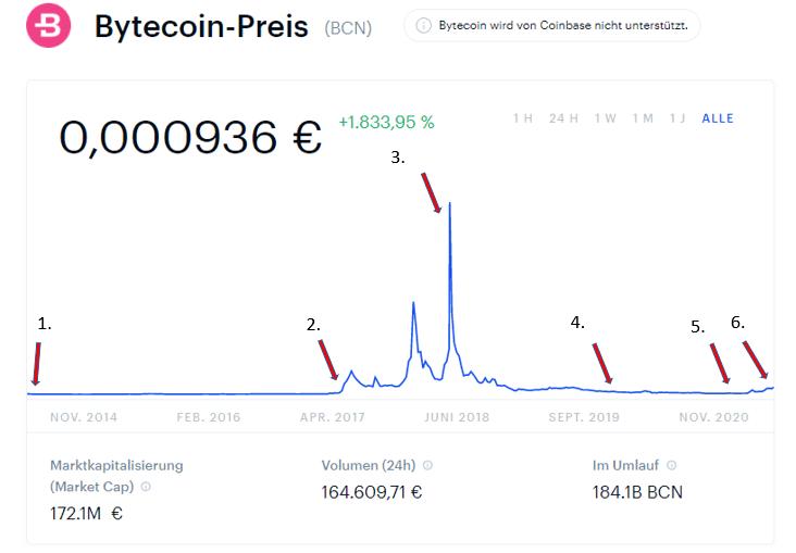 bytecoin kurs