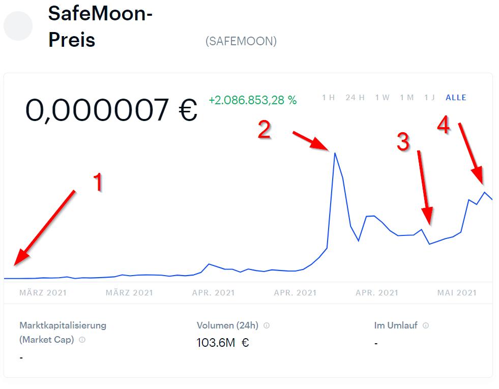 Safemoon Preis