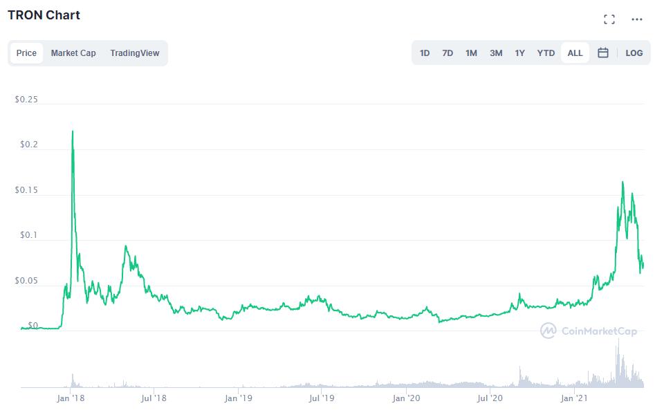 TRON Chart