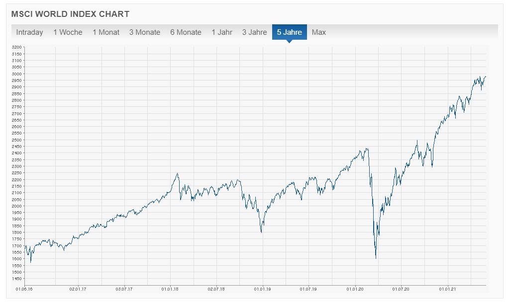 MSCI World 5 jahres performance chart