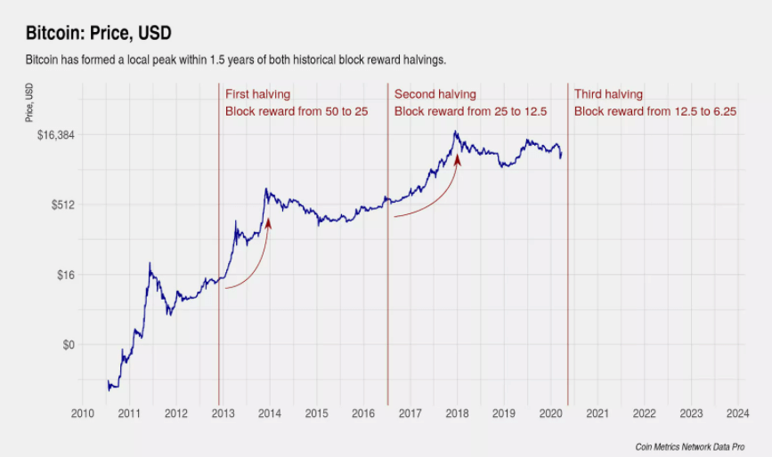 bitcoin halving kurs entwicklung