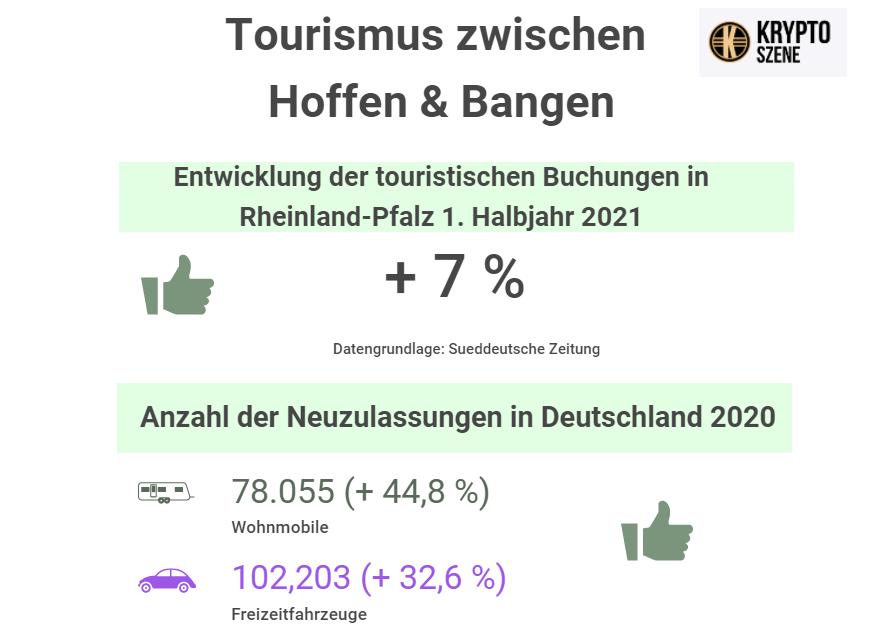 Kryptoszene Infografik Tourismus