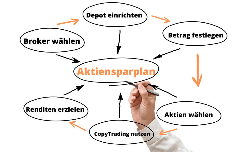 Wie funktioniert ein Aktiensparplan
