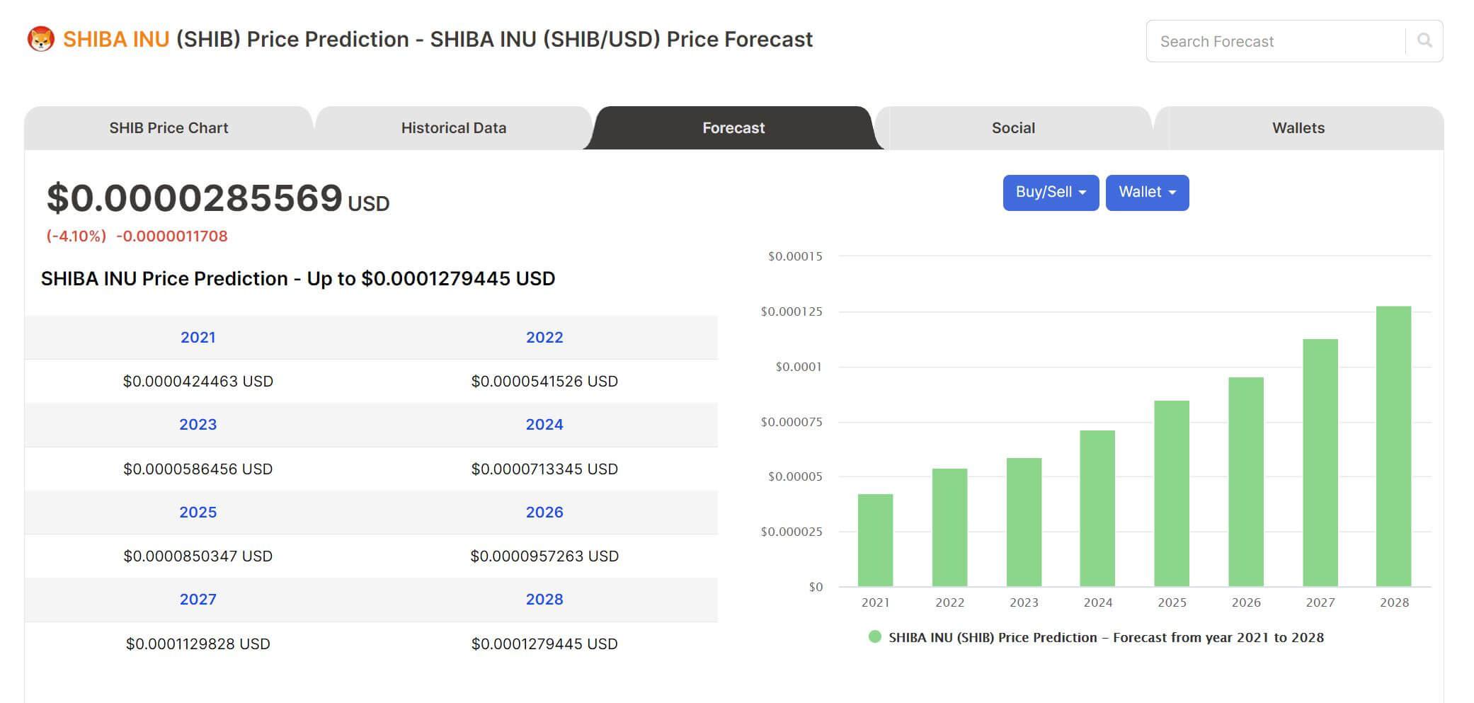 Shiba Inu Prognosen